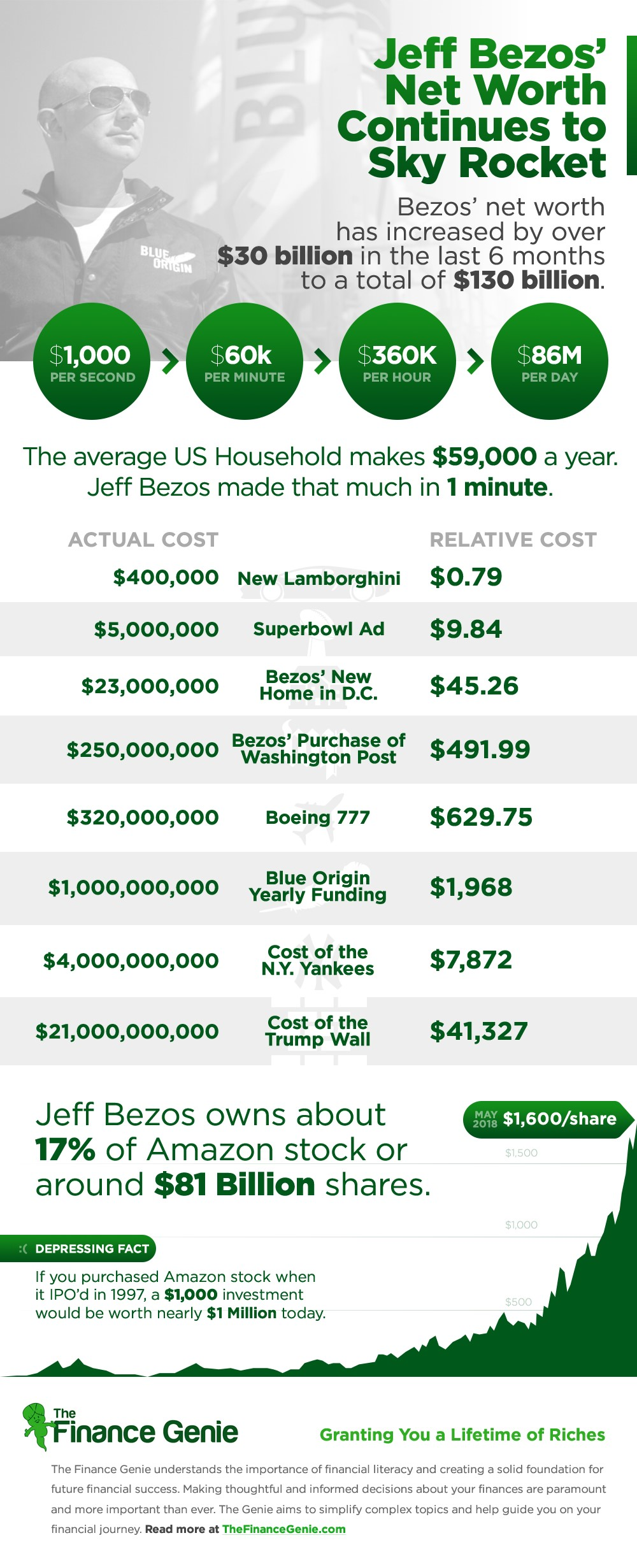 Jeff_Bezos_Net_Worth
