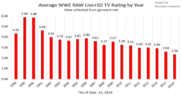 WWE viewership ratings