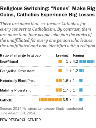 Pew Research Center Study On Religious Switching