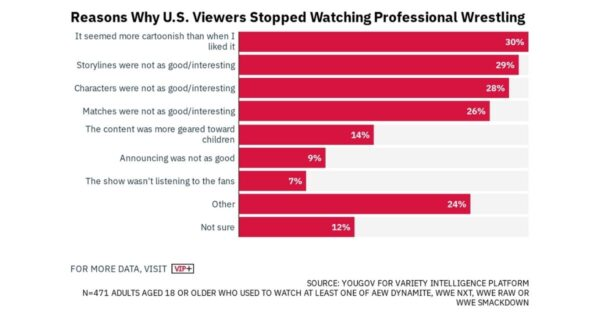 Why US viewers stopped watching the WWE