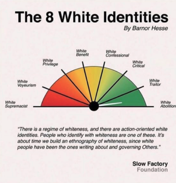 The White Identities